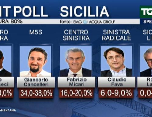 SICILIA: VANTAGGIO DEL CENTRODESTRA. ALFANO FUORI DAL CONSIGLIO