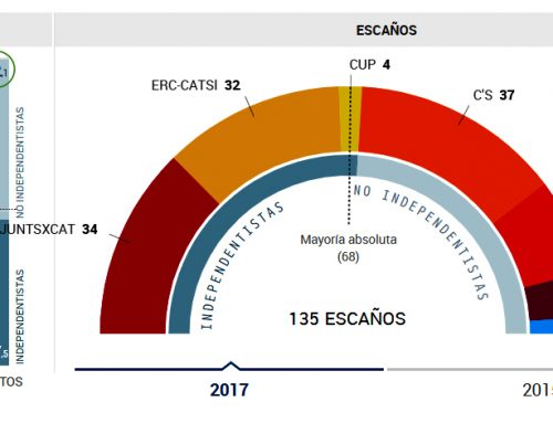 CATALOGNA: IL 52 % CON MADRID, MA GLI INDIPENDENTISTI HANNO PIU' SEGGI