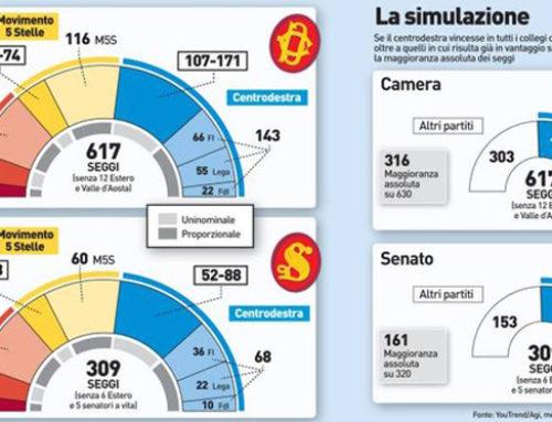 SONDAGGI: CENTRODESTRA VERSO LA CONQUISTA DEL 60% DEI COLLEGI