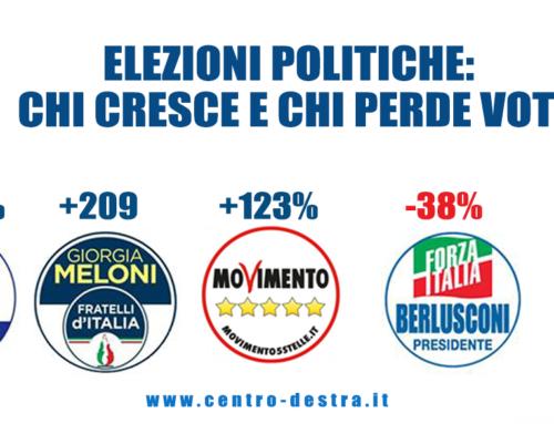 ELEZIONI POLITICHE: LEGA +409%, CRESCONO CENTRODESTRA E M5S, PERDONO RENZI E BERLUSCONI