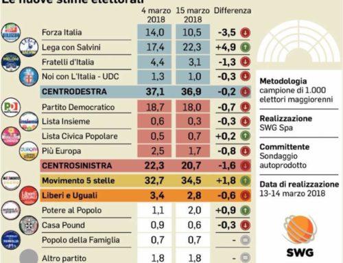 SONDAGGI POST VOTO: BOOM DI SALVINI AL 22% E M5S AL 34,5