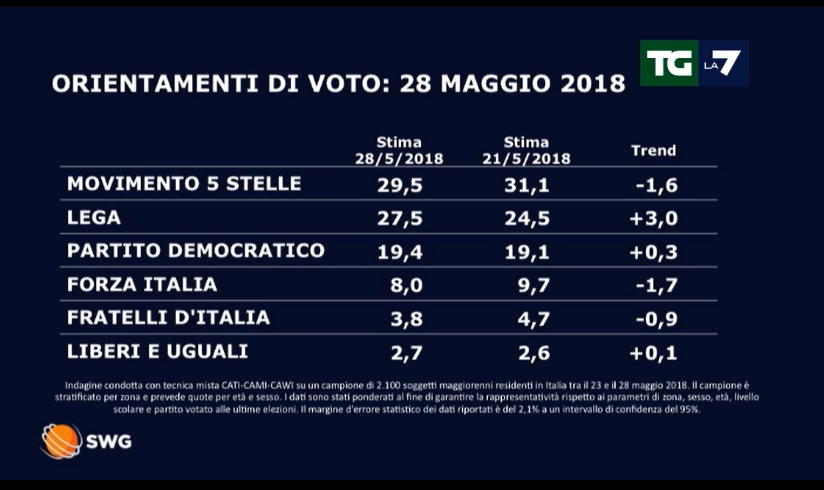 sondaggi politici nel 28 maggio. Lega al 27,5 cala il M5S