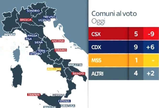 ballottaggi: crolla la rossa toscana