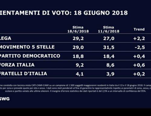 LA LEGA DI SALVINI PRIMO PARTITO ITALIANO. IL SONDAGGIO DI MENTANA