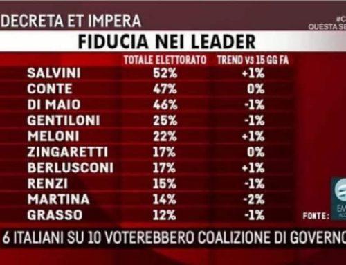 SONDAGGI: SALVINI E' PRIMO IN ASSOLUTO CON IL 52% DEL CONSENSO