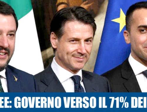 SONDAGGI EUROPEE: IL GOVERNO CONQUISTA IL 71% DEI SEGGI