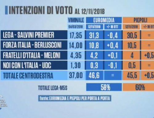 SONDAGGI POLITICI RAI A CONFRONTO. ALTRO CHE CROLLO, GOVERNO TRA IL 58 E IL 60%