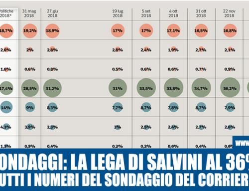 SONDAGGIO DEL CORRIERE: SALVINI VOLA AL 36%, CON QUESTO TREND SUPERA IL 41% DI RENZI.