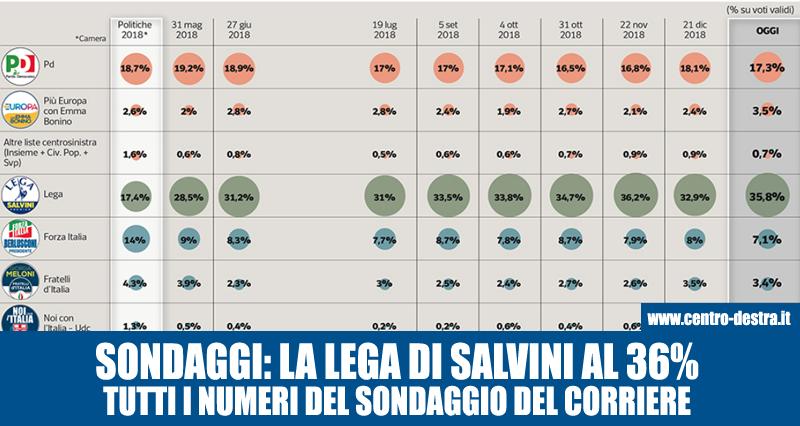 sondaggi politici europee: salvini al 36%