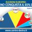 Sondaggi europee: il governo conquista il 65% dei seggi italiani