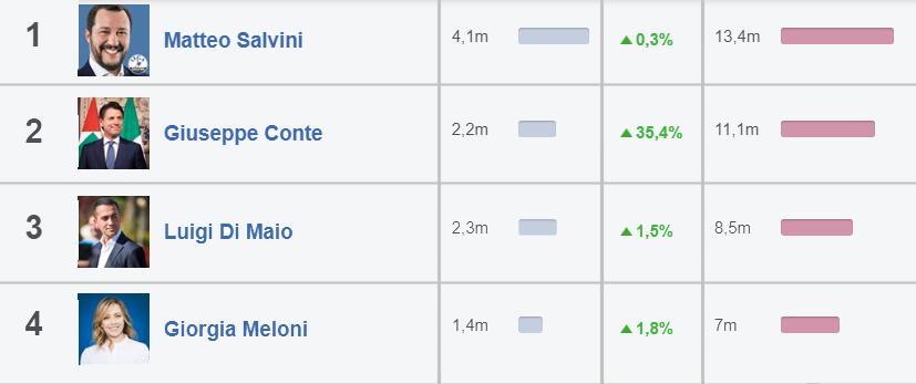 emergenza covid: conte parla ma gli italiani ascoltano salvini