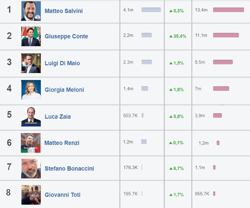 Matteo Salvini è primo nei social anche durante l'emergenza covid