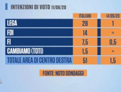 CENTRODESTRA AL 51% NEI SONDAGGI RAI: GLI ITALIANI VOGLIONO ESSERE GOVERNATI DA SALVINI E MELONI.