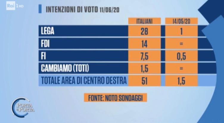 nuovo record del centrodestra al 51% nei sondaggi: gli italiani vogliono essere governati da salvini e meloni
