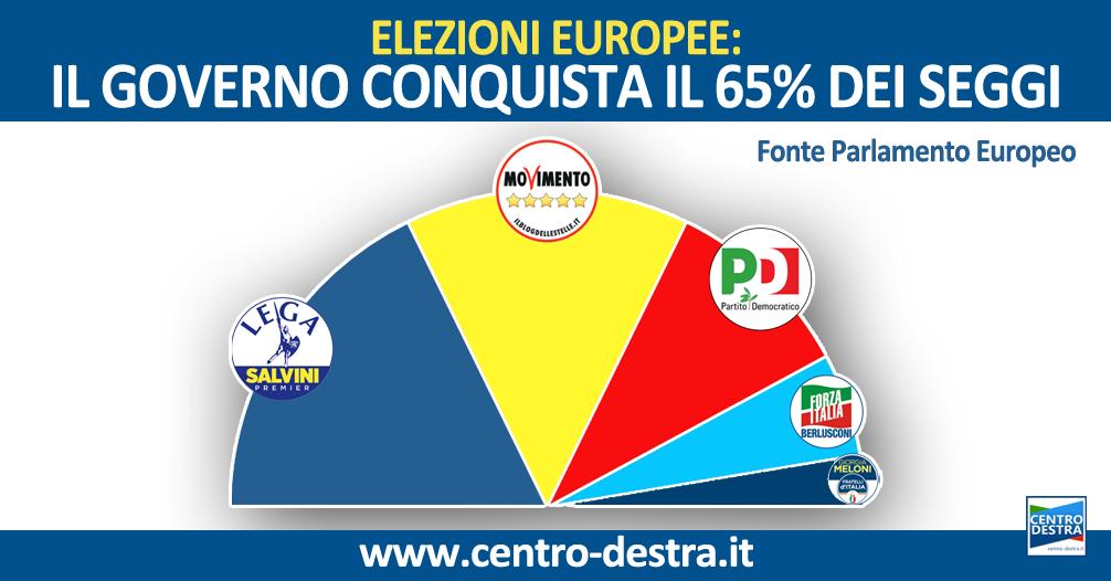 SONDAGGI EUROPEE: BOOM DEL GOVERNO, PORTERA' A CASA IL 65% DEI SEGGI